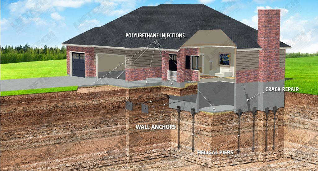 Manteno, Illinois Foundation Repair 41.2506° N, 87.8314° W